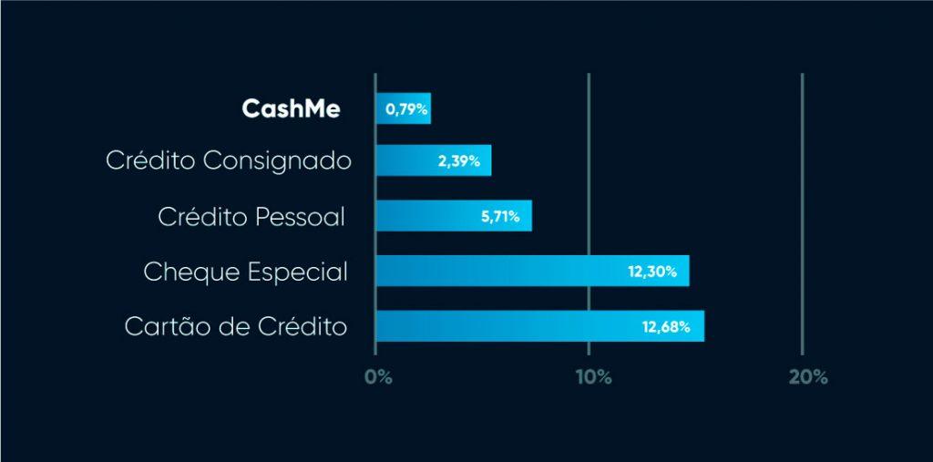 Gráfico taxa de empréstimo